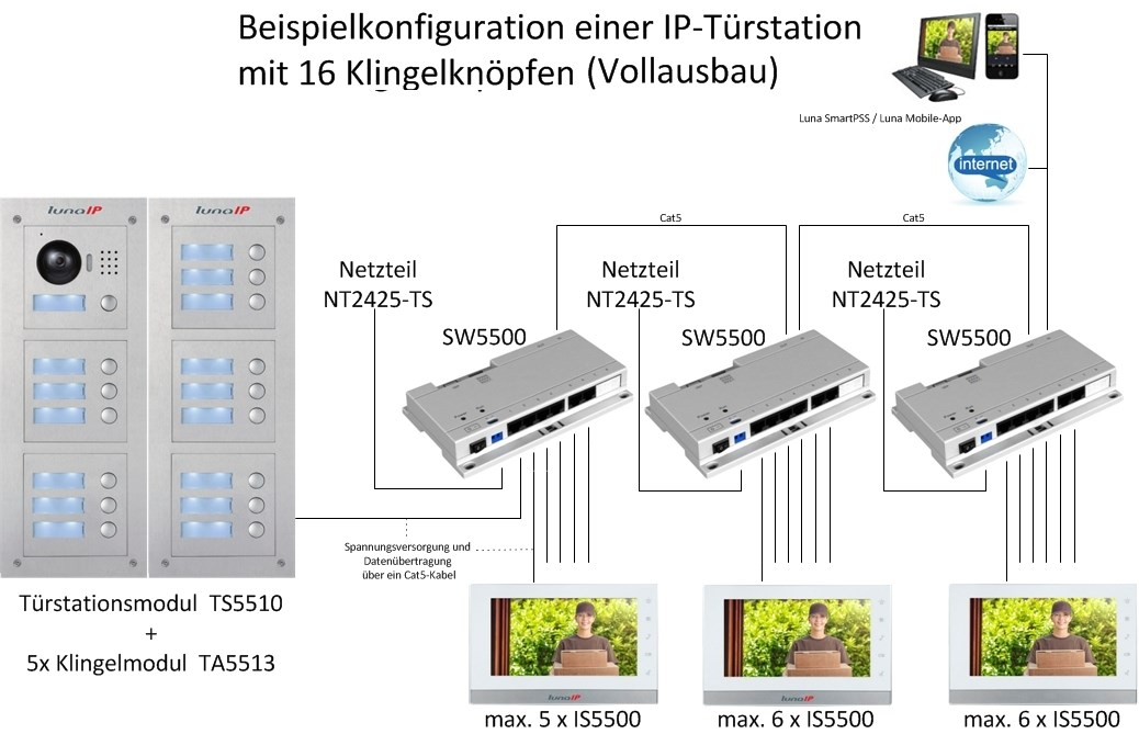 IP_Türstation